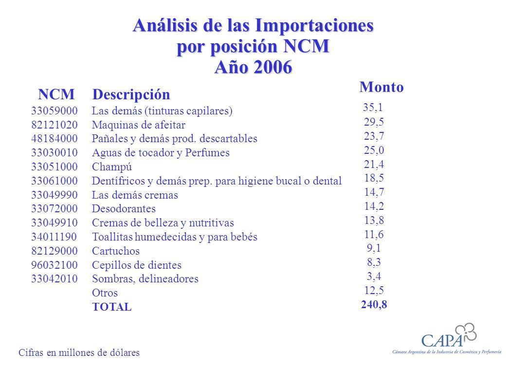 Análisis de las Importaciones por posición NCM Año 2006 NCM 33059000 82121020 48184000 33030010 33051000 33061000 33049990 33072000 33049910 34011190
