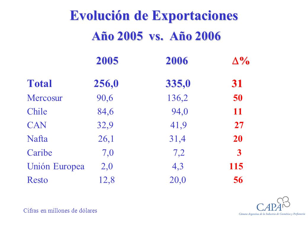 Evolución de Exportaciones Año 2005 vs. Año 2006 2005 2006 % 2005 2006 % 335 31 Total 256,0 335,0 31 Mercosur 90,6 136,2 50 Chile 84,6 94,0 11 CAN 32,
