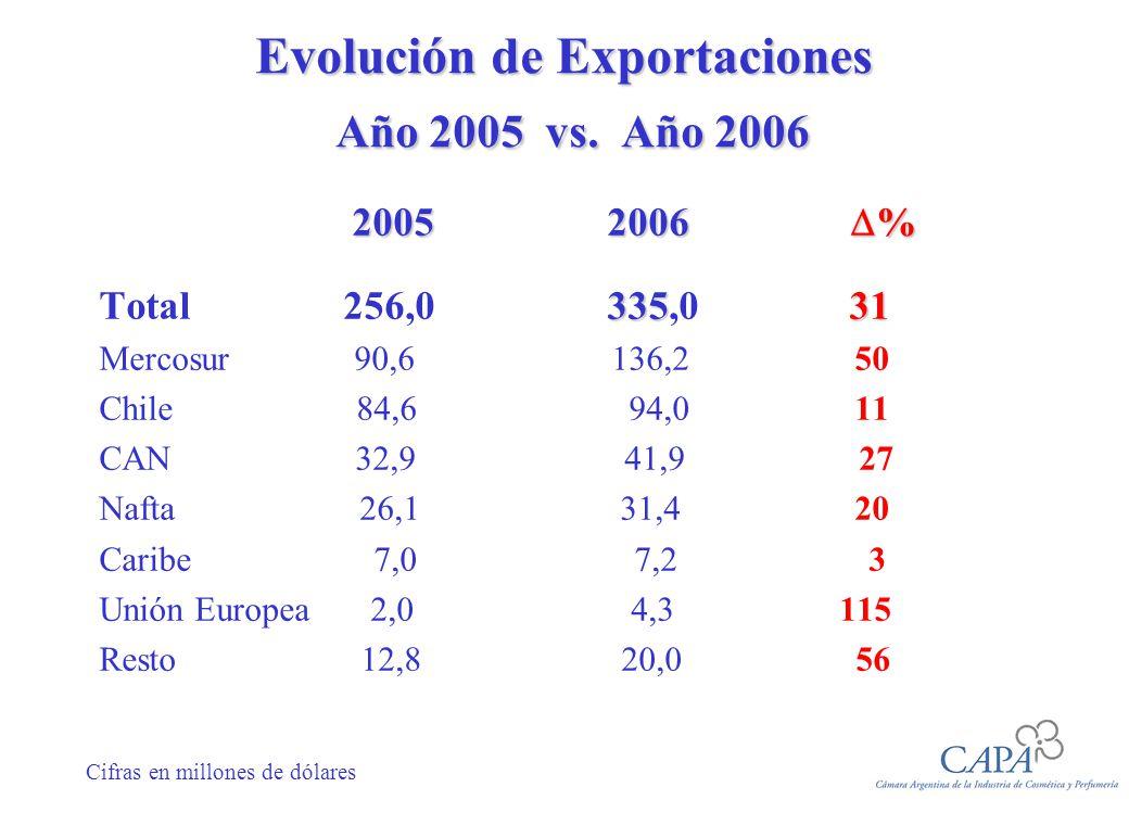 Evolución de Importaciones Año 2005 vs.