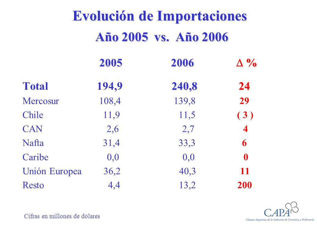 Evolución de Importaciones Año 2005 vs. Año 2006 2005 2006 % 2005 2006 % 240,8 24 Total 194,9 240,8 24 Mercosur 108,4 139,8 29 Chile 11,9 11,5 ( 3 ) C