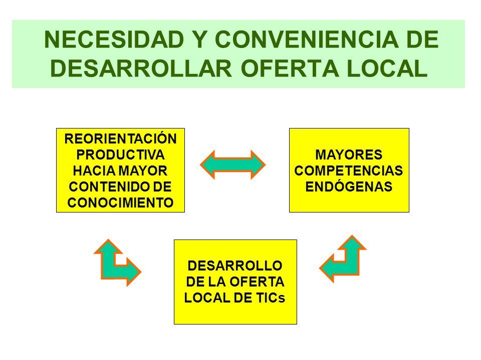 NECESIDAD Y CONVENIENCIA DE DESARROLLAR OFERTA LOCAL MAYORES COMPETENCIAS ENDÓGENAS REORIENTACIÓN PRODUCTIVA HACIA MAYOR CONTENIDO DE CONOCIMIENTO DESARROLLO DE LA OFERTA LOCAL DE TICs