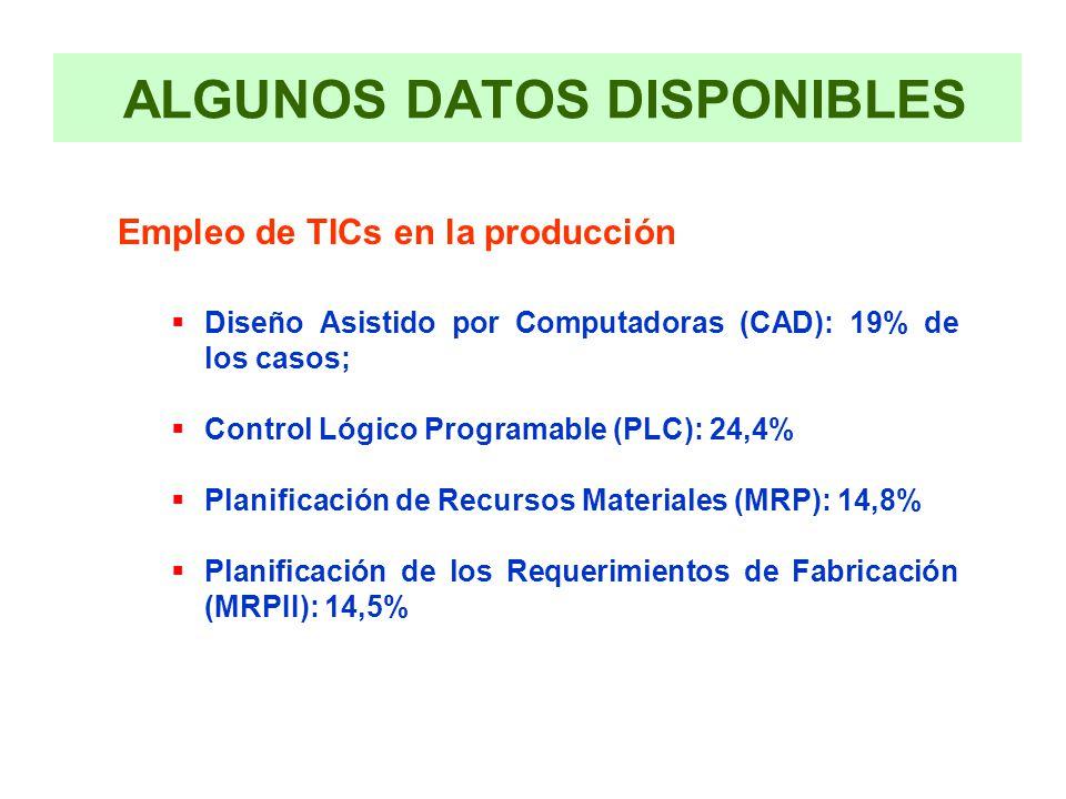 ALGUNOS DATOS DISPONIBLES Empleo de TICs en la producción Diseño Asistido por Computadoras (CAD): 19% de los casos; Control Lógico Programable (PLC): 24,4% Planificación de Recursos Materiales (MRP): 14,8% Planificación de los Requerimientos de Fabricación (MRPII): 14,5%