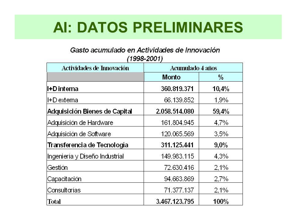 AI: DATOS PRELIMINARES