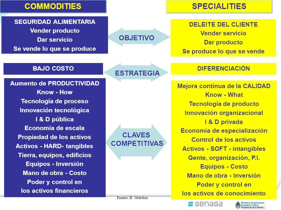 Mejora contínua de la CALIDAD Know - What Tecnología de producto Innovación organizacional I & D privada Economía de especialización Control de los activos Activos - SOFT - intangibles Gente, organización, P.I.