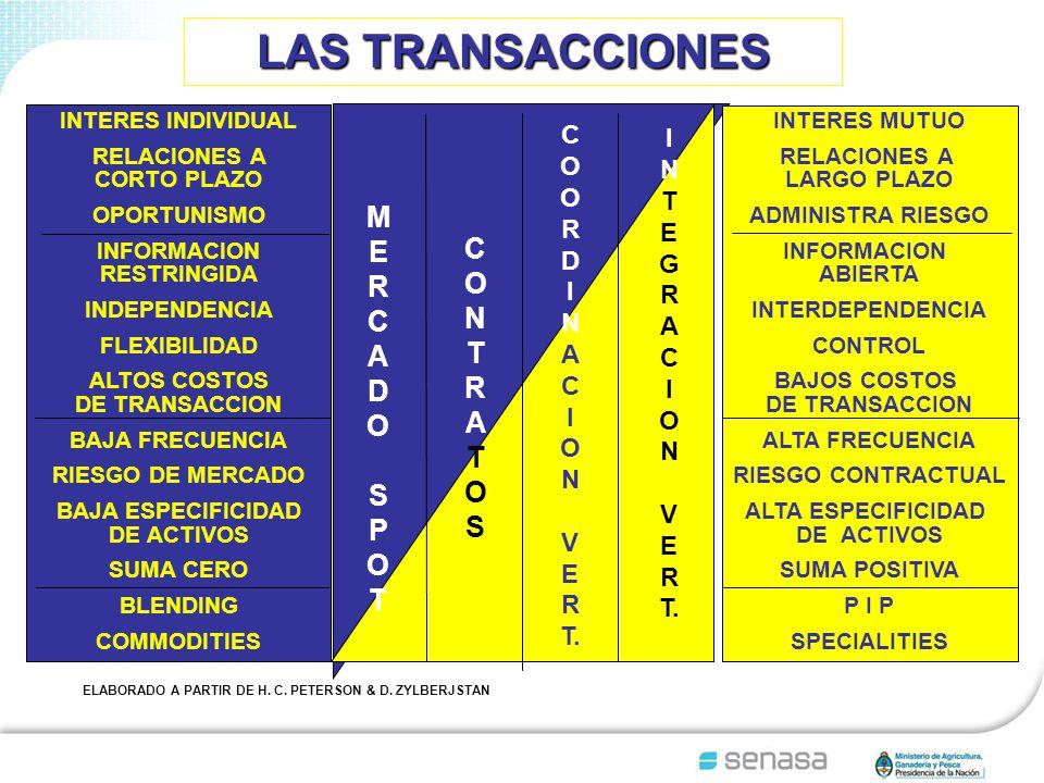 LAS TRANSACCIONES INTERES INDIVIDUAL RELACIONES A CORTO PLAZO OPORTUNISMO INFORMACION RESTRINGIDA INDEPENDENCIA FLEXIBILIDAD ALTOS COSTOS DE TRANSACCION BAJA FRECUENCIA RIESGO DE MERCADO BAJA ESPECIFICIDAD DE ACTIVOS SUMA CERO BLENDING COMMODITIES INTERES MUTUO RELACIONES A LARGO PLAZO ADMINISTRA RIESGO INFORMACION ABIERTA INTERDEPENDENCIA CONTROL BAJOS COSTOS DE TRANSACCION ALTA FRECUENCIA RIESGO CONTRACTUAL ALTA ESPECIFICIDAD DE ACTIVOS SUMA POSITIVA P I P SPECIALITIES MERCADOSPOTMERCADOSPOT CONTRATOSCONTRATOS I N T E G R A C I O N V E R T.