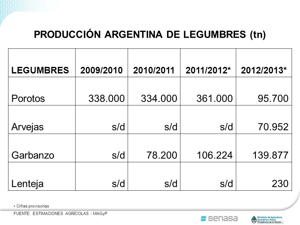 PRODUCCIÓN ARGENTINA DE LEGUMBRES (tn) LEGUMBRES2009/20102010/20112011/2012*2012/2013* Porotos338.000334.000361.00095.700 Arvejass/d 70.952 Garbanzos/d78.200106.224139.877 Lentejas/d 230 Cifras provisorias FUENTE: ESTIMACIONES AGRÍCOLAS - MAGyP