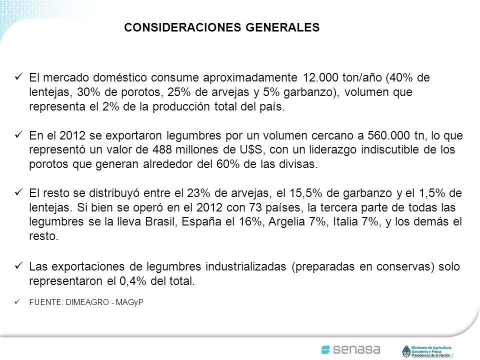 El mercado doméstico consume aproximadamente 12.000 ton/año (40% de lentejas, 30% de porotos, 25% de arvejas y 5% garbanzo), volumen que representa el 2% de la producción total del país.