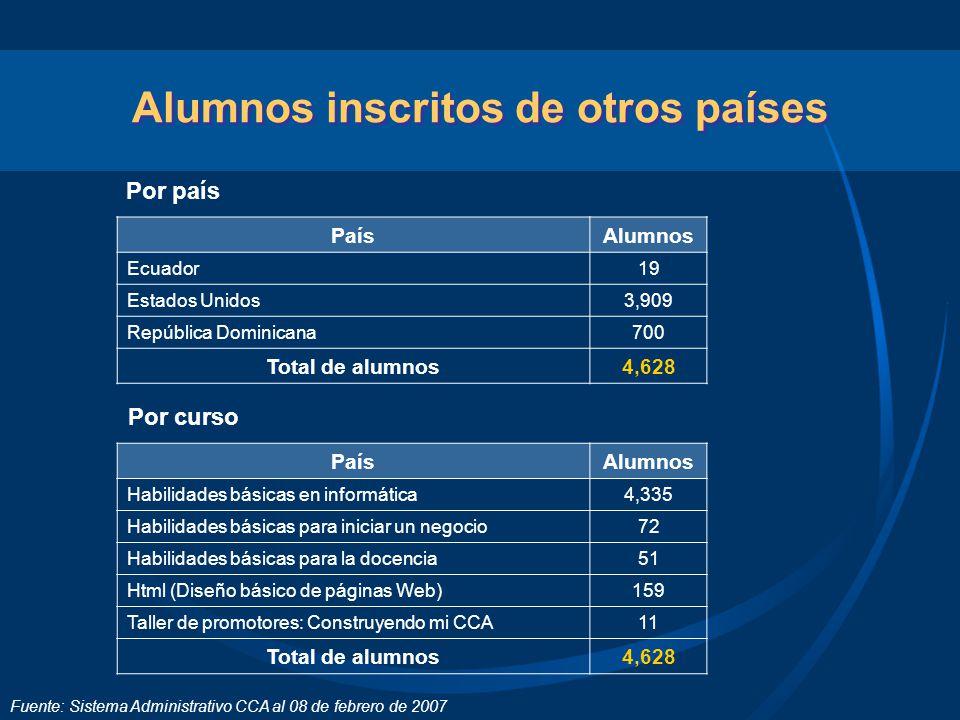 Alumnos inscritos de otros países Por país Por curso Fuente: Sistema Administrativo CCA al 08 de febrero de 2007 PaísAlumnos Ecuador19 Estados Unidos3