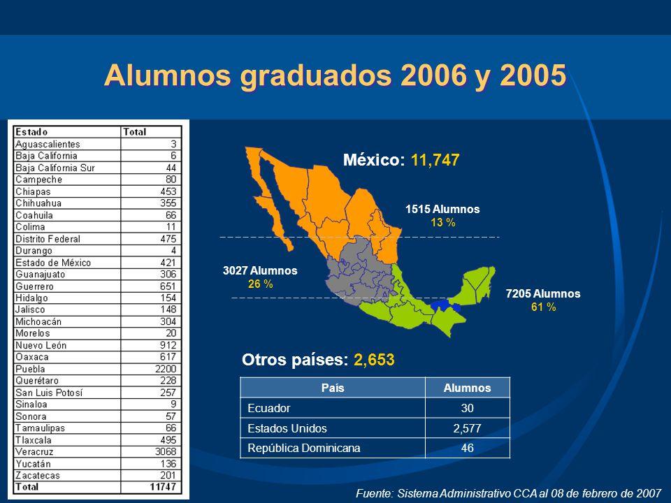 Alumnos graduados 2006 y 2005 Fuente: Sistema Administrativo CCA al 08 de febrero de 2007 1515 Alumnos 13 % 3027 Alumnos 26 % 7205 Alumnos 61 % México