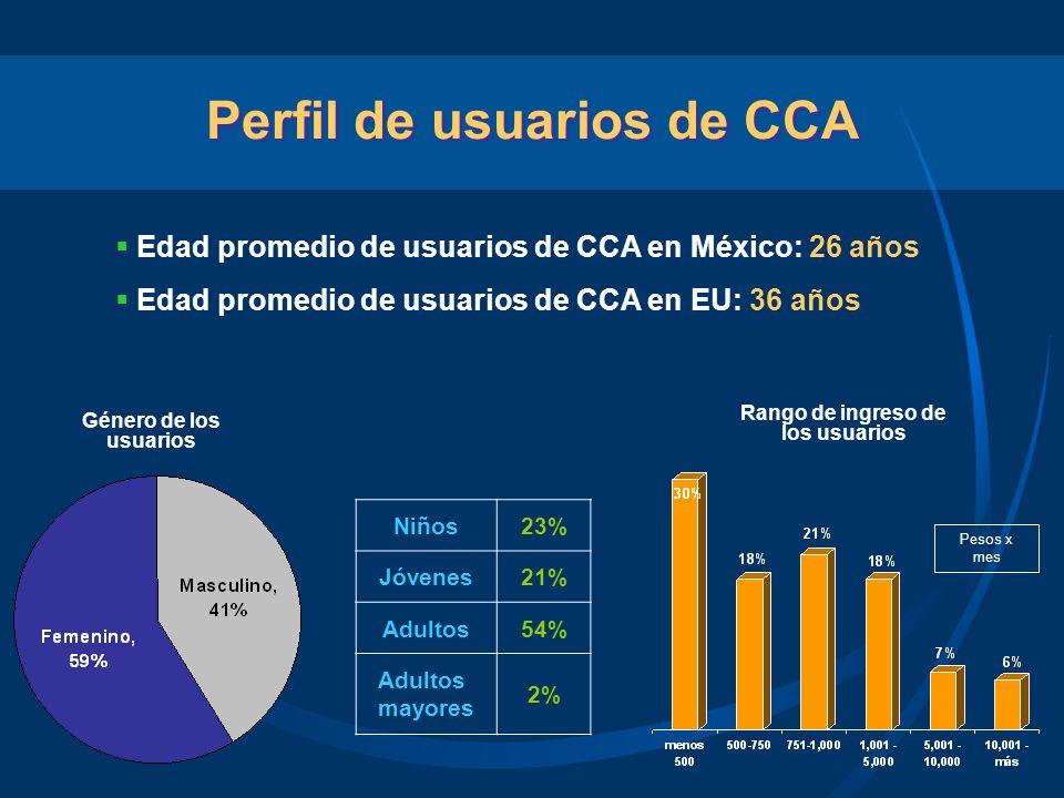 Perfil de usuarios de CCA Edad promedio de usuarios de CCA en México: 26 años Edad promedio de usuarios de CCA en EU: 36 años Género de los usuarios R