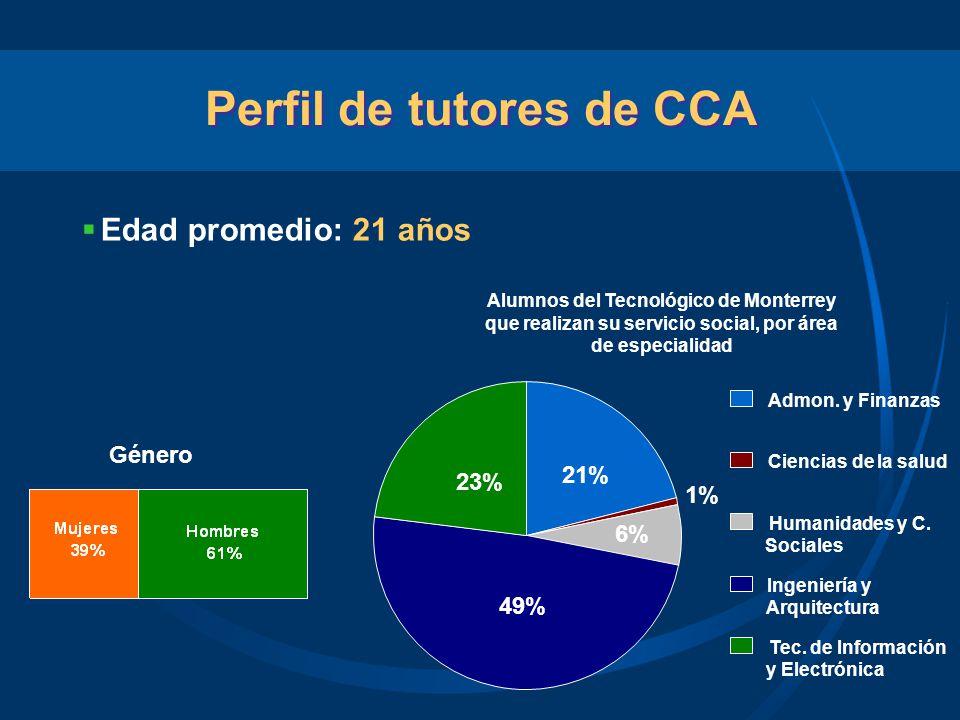 Perfil de tutores de CCA Edad promedio: 21 años Género Alumnos del Tecnológico de Monterrey que realizan su servicio social, por área de especialidad