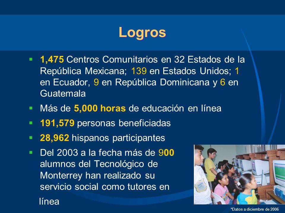 Logros 1,475 Centros Comunitarios en 32 Estados de la República Mexicana; 139 en Estados Unidos; 1 en Ecuador, 9 en República Dominicana y 6 en Guatem