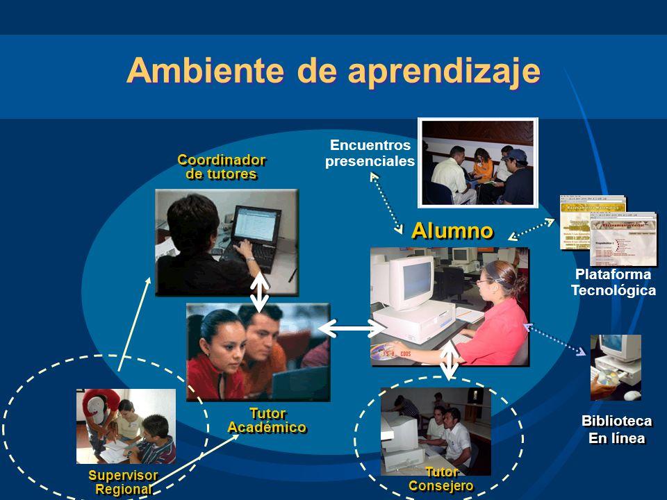 Ambiente de aprendizaje Encuentros presenciales Plataforma Tecnológica Biblioteca En línea Biblioteca En línea Coordinador de tutores Coordinador de t