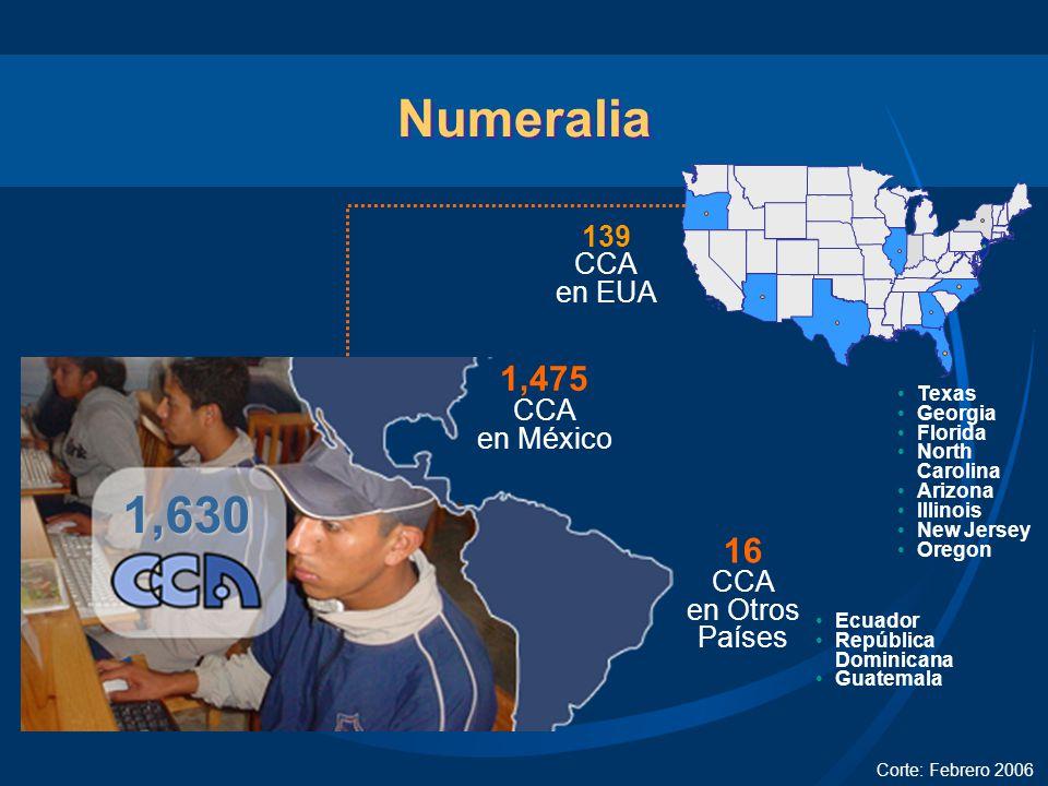 Centros en México Fuente: Sistema Administrativo CCA al 08 de febrero de 2007 275 Centros 19 % 485 Centros 33 % 715 Centros 48 %