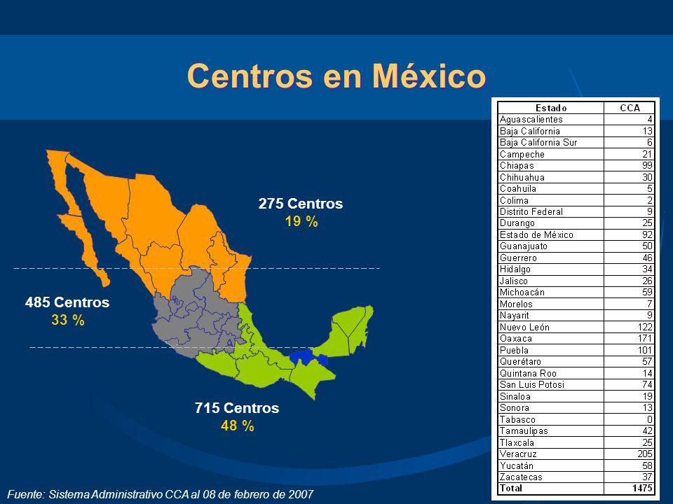 Logros 1,475 Centros Comunitarios en 32 Estados de la República Mexicana; 139 en Estados Unidos; 1 en Ecuador, 9 en República Dominicana y 6 en Guatemala Más de 5,000 horas de educación en línea 191,579 personas beneficiadas 28,962 hispanos participantes Del 2003 a la fecha más de 900 alumnos del Tecnológico de Monterrey han realizado su servicio social como tutores en línea *Datos a diciembre de 2006
