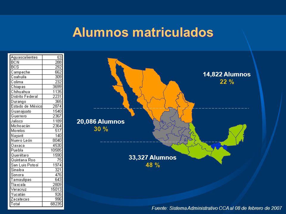 Alumnos matriculados Fuente: Sistema Administrativo CCA al 08 de febrero de 2007 14,822 Alumnos 22 % 20,086 Alumnos 30 % 33,327 Alumnos 48 %