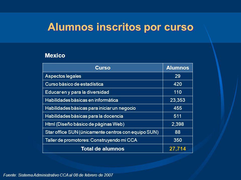 Alumnos inscritos por curso Mexico Fuente: Sistema Administrativo CCA al 08 de febrero de 2007 CursoAlumnos Aspectos legales29 Curso básico de estadís