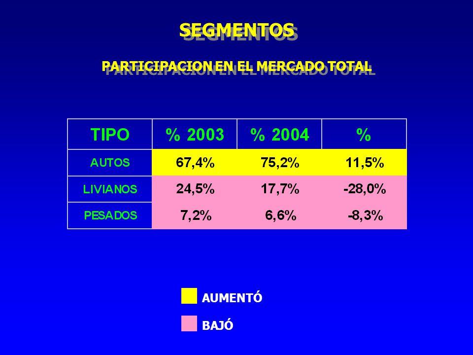 SEGMENTOS AUMENTÓ BAJÓ PARTICIPACION EN EL MERCADO TOTAL