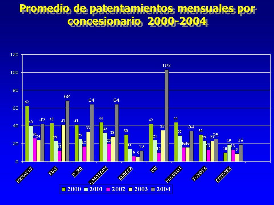 Promedio de patentamientos mensuales por concesionario 2000-2004