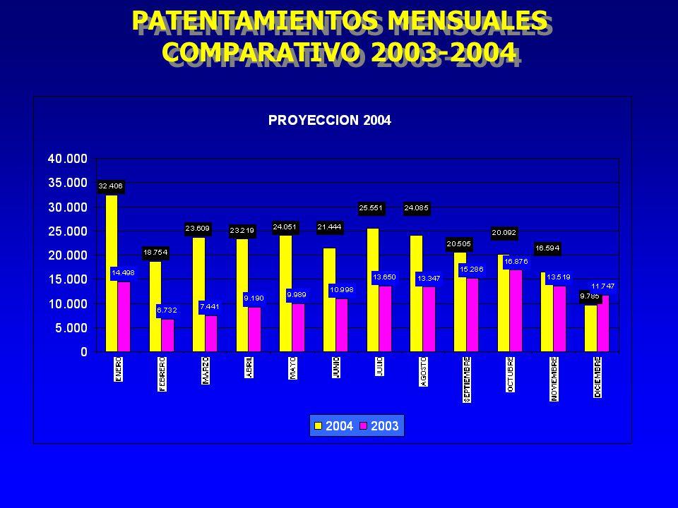 PATENTAMIENTOS MENSUALES COMPARATIVO 2003-2004 PATENTAMIENTOS MENSUALES COMPARATIVO 2003-2004
