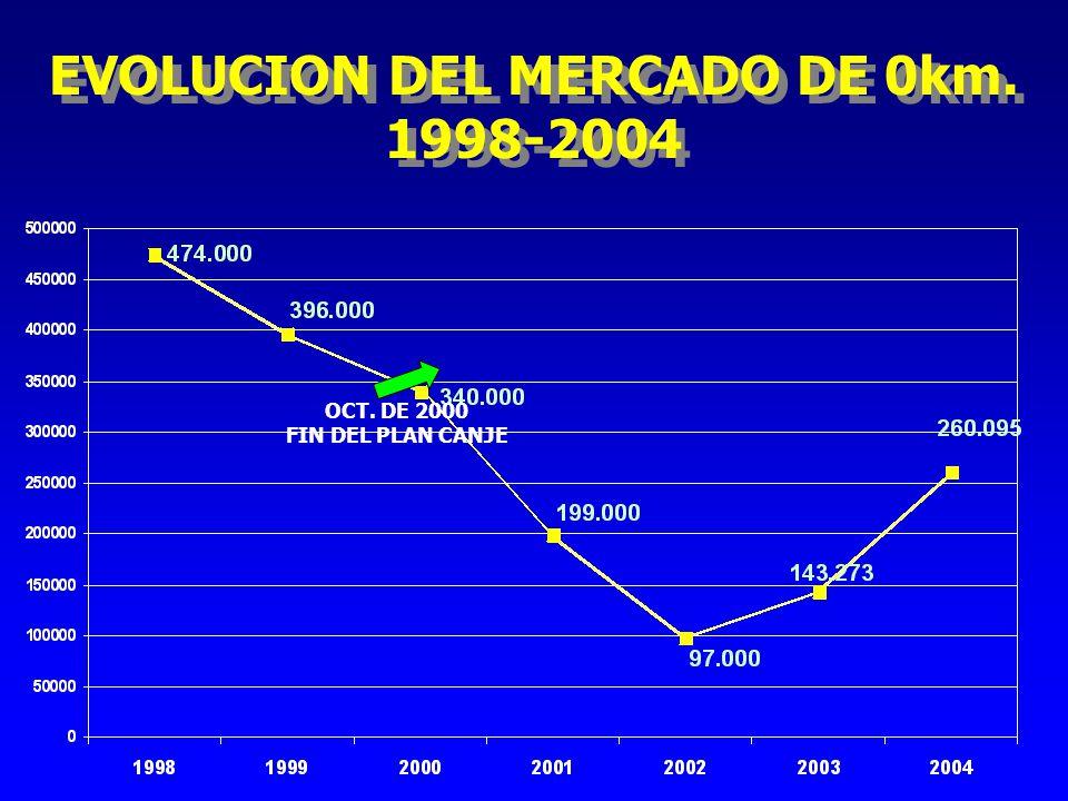 EVOLUCION DEL MERCADO DE 0km.1998-2004 EVOLUCION DEL MERCADO DE 0km.