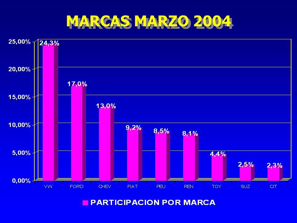 MARCAS ACUMULADO 2004
