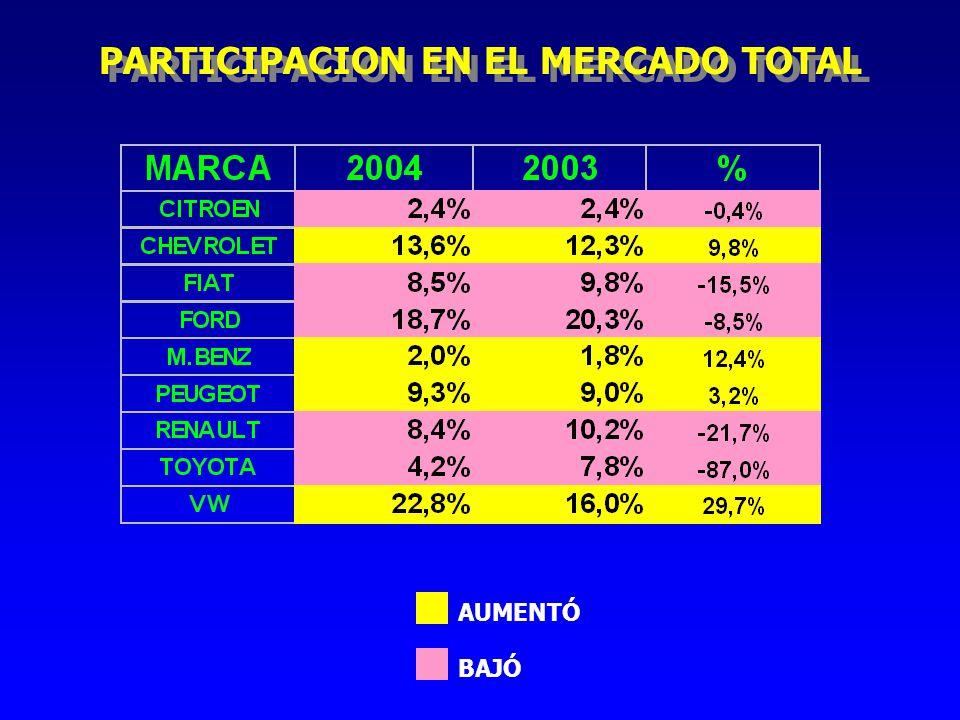 PARTICIPACION EN EL MERCADO TOTAL AUMENTÓ BAJÓ