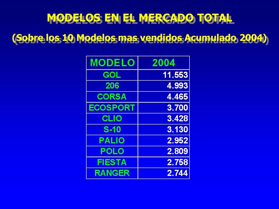 MODELOS EN EL MERCADO TOTAL (Sobre los 10 Modelos mas vendidos Acumulado 2004) MODELOS EN EL MERCADO TOTAL (Sobre los 10 Modelos mas vendidos Acumulado 2004)