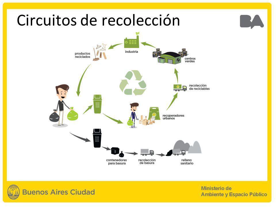 Circuitos de recolección