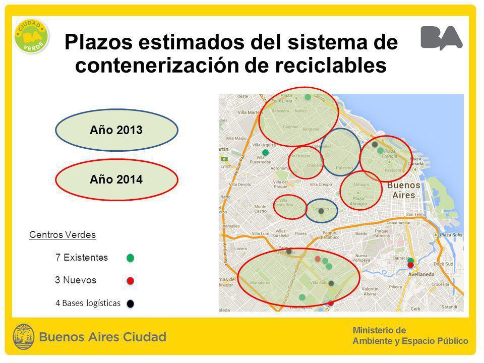 Plazos estimados del sistema de contenerización de reciclables Centros Verdes 7 Existentes 3 Nuevos 4 Bases logísticas Año 2013 Año 2014