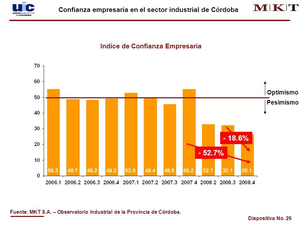 Diapositiva No.26 Confianza empresaria en el sector industrial de Córdoba Fuente: MKT S.A.