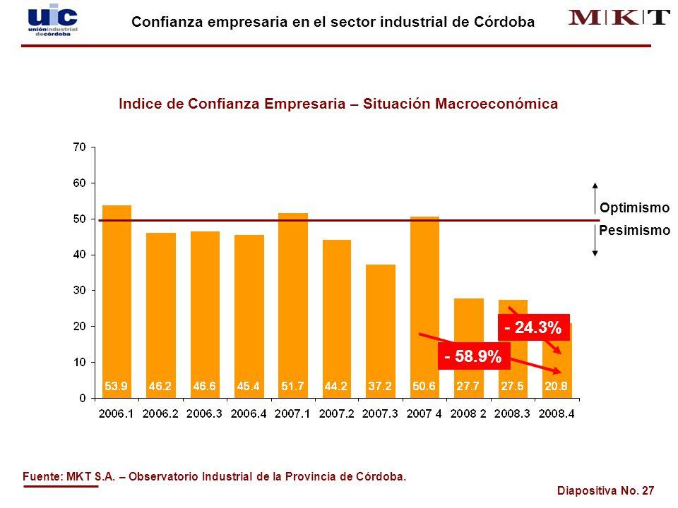 Diapositiva No.27 Fuente: MKT S.A. – Observatorio Industrial de la Provincia de Córdoba.