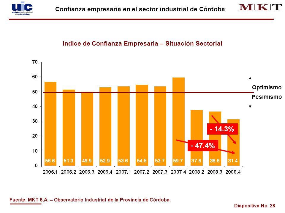 Diapositiva No.28 Fuente: MKT S.A. – Observatorio Industrial de la Provincia de Córdoba.