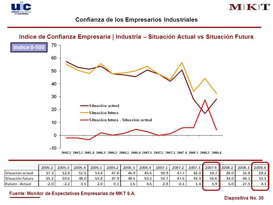 Diapositiva No.30 Fuente: Monitor de Expectativas Empresarias de MKT S.A.