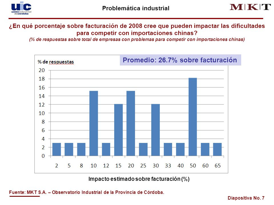 Diapositiva No.18 Evolución de la actividad industrial de Córdoba Fuente: MKT S.A.