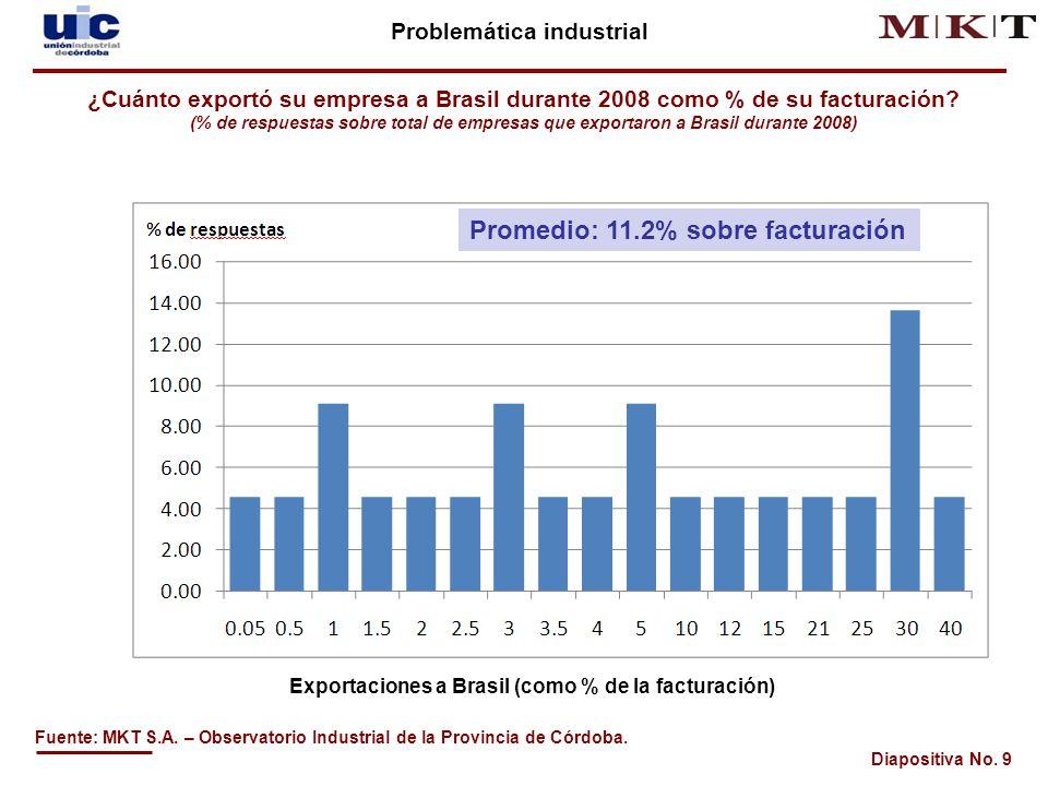 Diapositiva No.20 Evolución de la actividad industrial de Córdoba Fuente: MKT S.A.