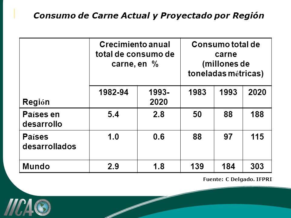 Consumo de Carne Actual y Proyectado por Región Regi ó n Crecimiento anual total de consumo de carne, en % Consumo total de carne (millones de tonelad