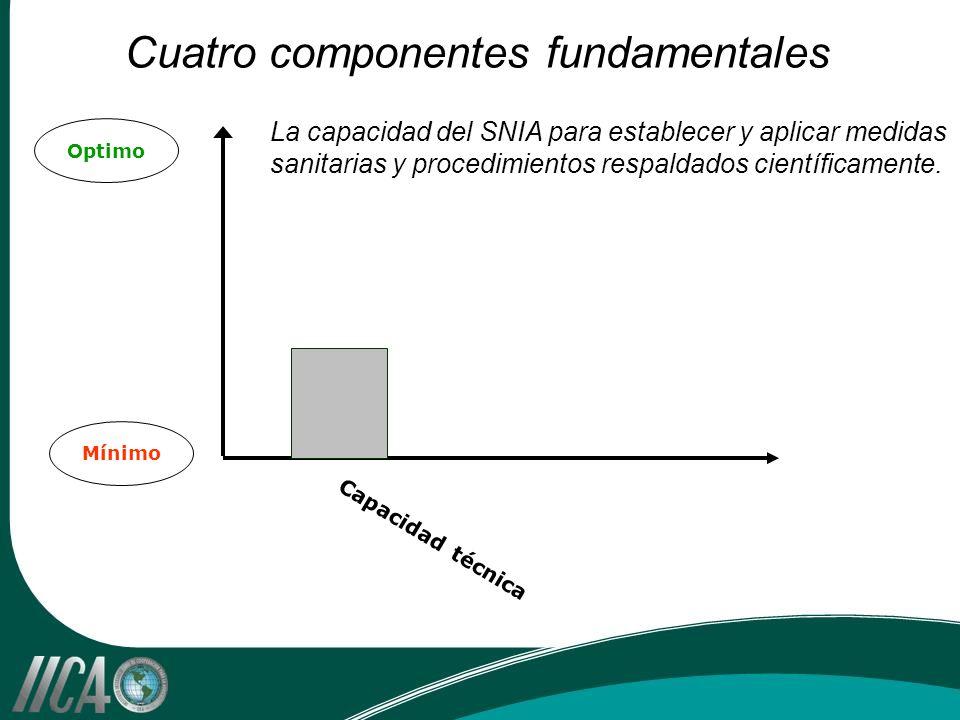 Cuatro componentes fundamentales Optimo Mínimo Capacidad técnica La capacidad del SNIA para establecer y aplicar medidas sanitarias y procedimientos r