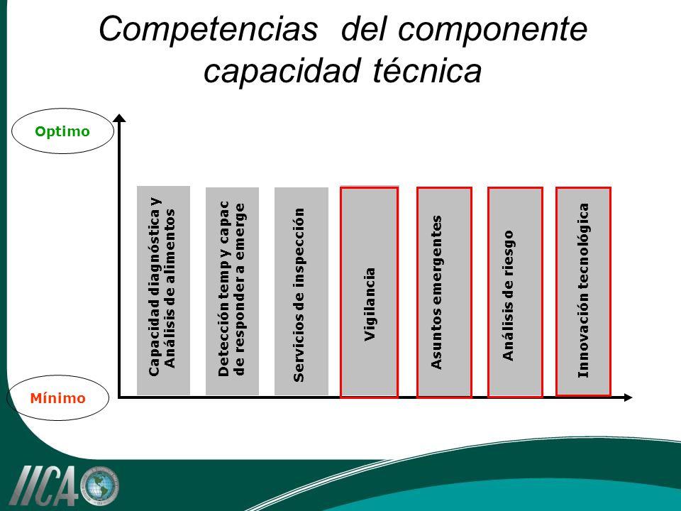 Asuntos emergentes Competencias del componente capacidad técnica Optimo Mínimo Vigilancia Capacidad diagnóstica y Análisis de alimentos Detección temp y capac de responder a emerge Innovación tecnológica Análisis de riesgo Servicios de inspección