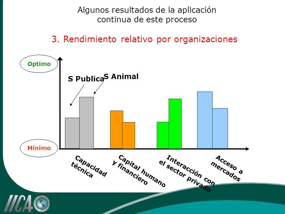 Algunos resultados de la aplicación continua de este proceso 3. Rendimiento relativo por organizaciones Optimo Mínimo Acceso a mercados Interacción co