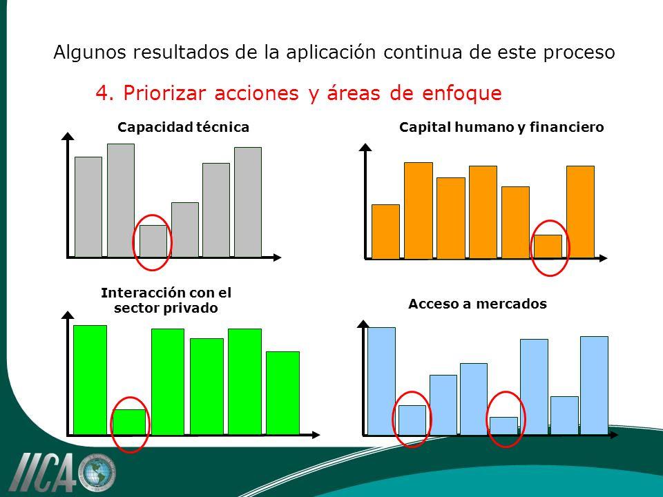 Algunos resultados de la aplicación continua de este proceso 4. Priorizar acciones y áreas de enfoque Capacidad técnicaCapital humano y financiero Acc
