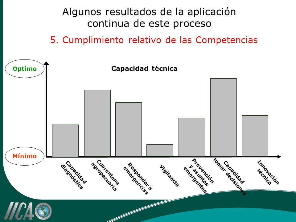 Algunos resultados de la aplicación continua de este proceso 5. Cumplimiento relativo de las Competencias Optimo Mínimo Capacidad técnica Capacidad di