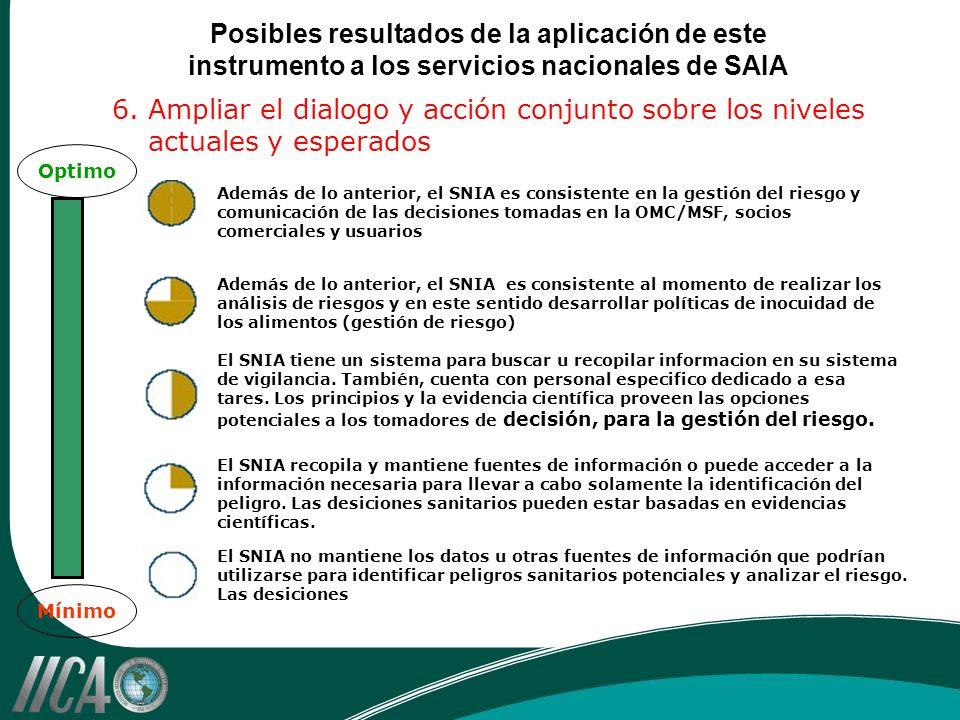 Posibles resultados de la aplicación de este instrumento a los servicios nacionales de SAIA 6. Ampliar el dialogo y acción conjunto sobre los niveles