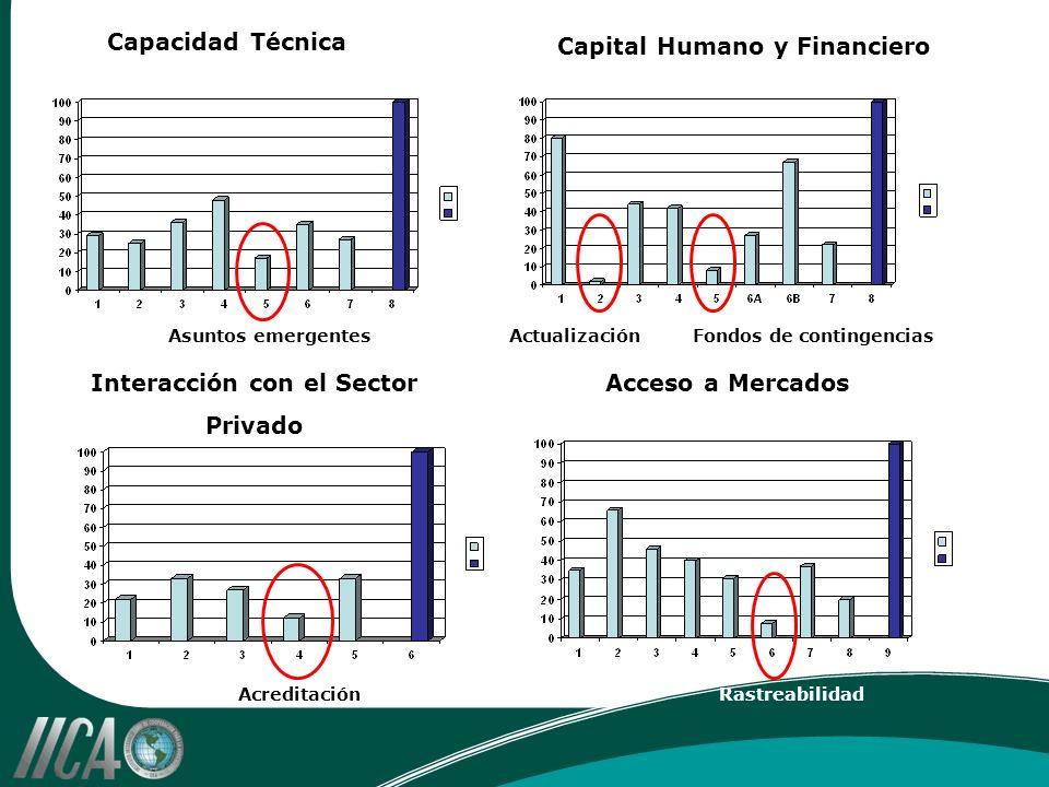Capital Humano y Financiero Capacidad Técnica Interacción con el Sector Privado Acceso a Mercados Asuntos emergentesActualizaciónFondos de contingencias AcreditaciónRastreabilidad