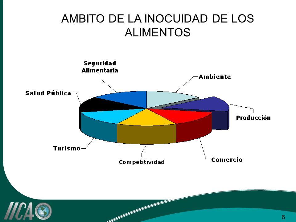 Cuatro componentes fundamentales Optimo Mínimo Capacidad técnica La capacidad del SNIA para establecer y aplicar medidas sanitarias y procedimientos respaldados científicamente.