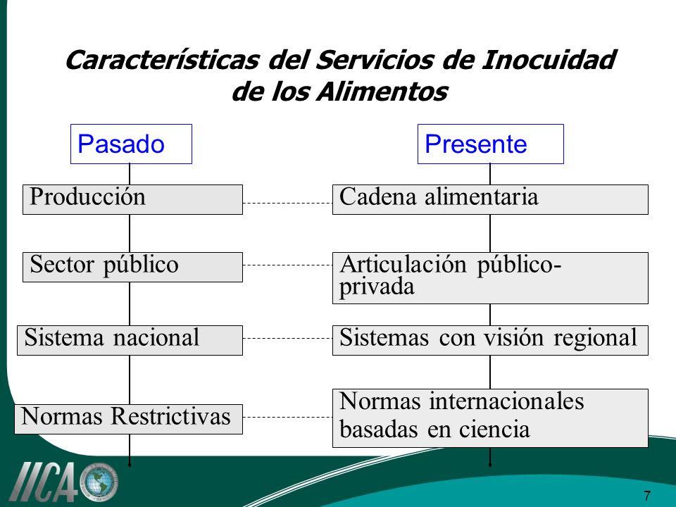 7 Características del Servicios de Inocuidad de los Alimentos ProducciónCadena alimentaria Sector públicoArticulación público- privada Sistema naciona