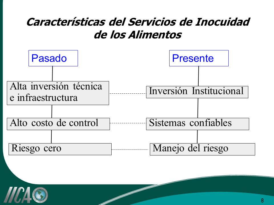 8 Características del Servicios de Inocuidad de los Alimentos Alta inversión técnica e infraestructura Inversión Institucional Alto costo de controlSistemas confiables Riesgo ceroManejo del riesgo Pasado Presente