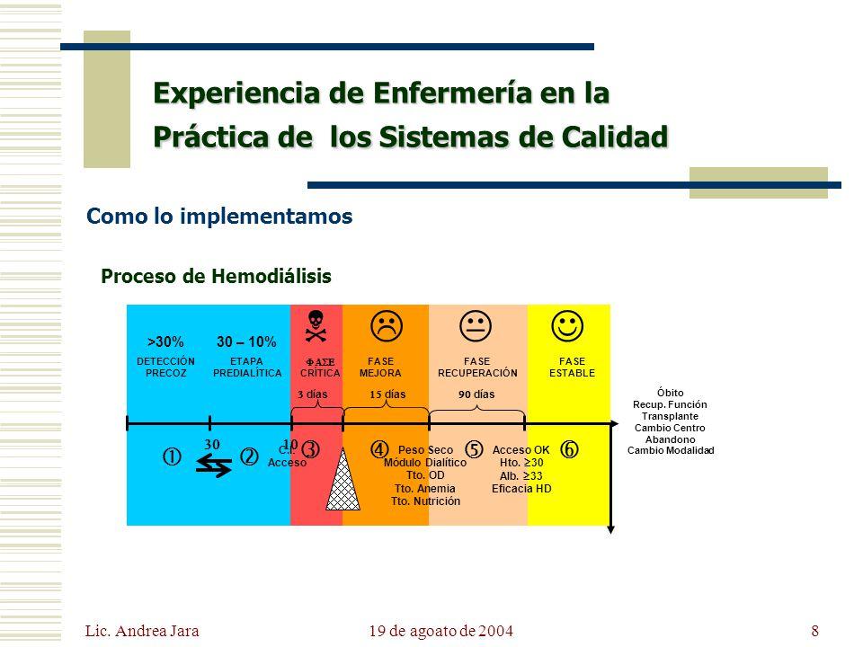 Lic. Andrea Jara 19 de agoato de 20048 Experiencia de Enfermería en la Práctica de los Sistemas de Calidad Óbito Recup. Función Transplante Cambio Cen