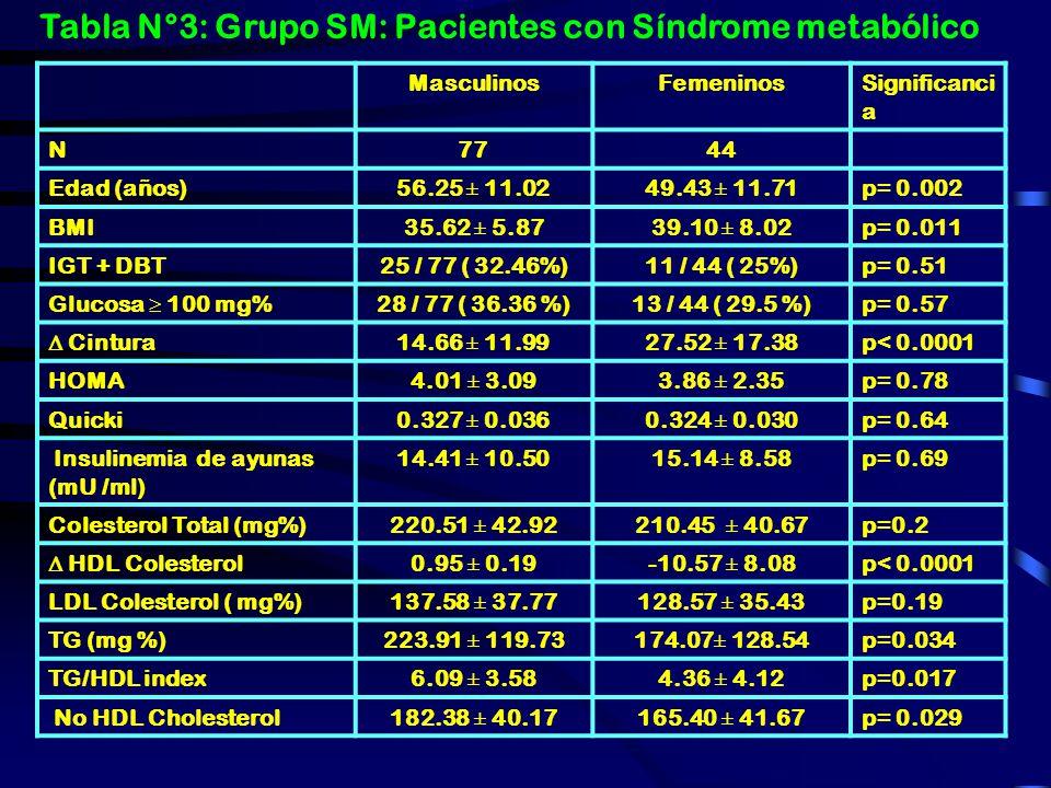 Tabla N° 4: Grupo sin SM: Pacientes sin Síndrome Metabólico MaleFemaleSignificanc e N7480 Edad (años)41.35 ± 11.5643.08 ± 13.00p=0.38 BMI32.51 ± 4.773