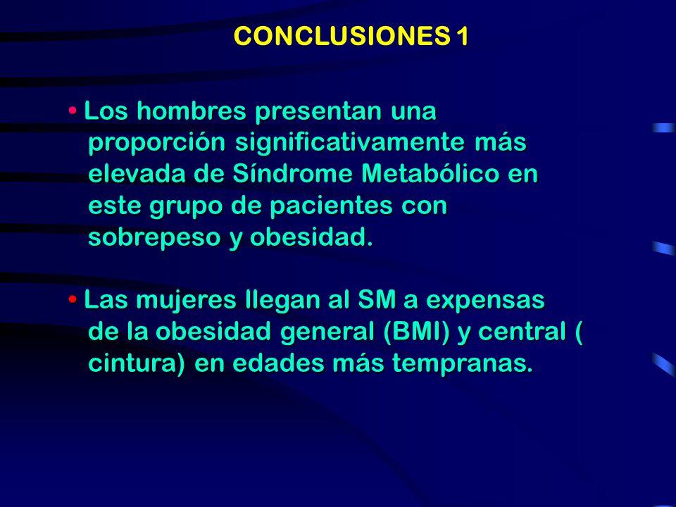 Tabla N°3: Grupo SM: Pacientes con Síndrome metabólico MasculinosFemeninosSignificanci a N7744 Edad (años)56.25 ± 11.0249.43 ± 11.71p= 0.002 BMI35.62